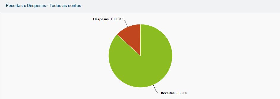 Tela estatísticas receitas despesas