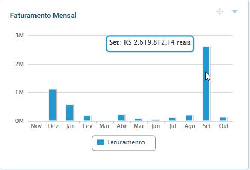 Tela faturamento mensal - Painel Dashboard